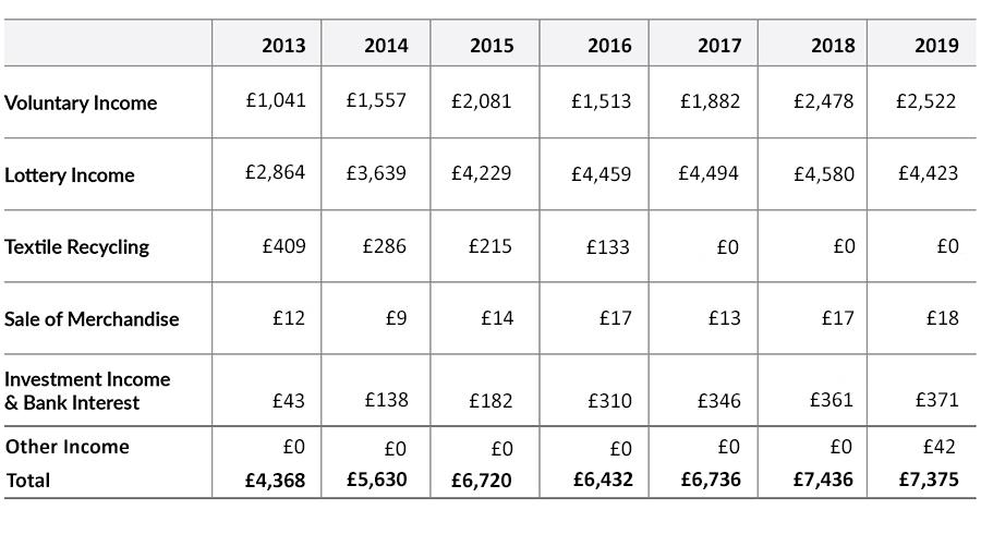 HIOWAA income profiles 2019